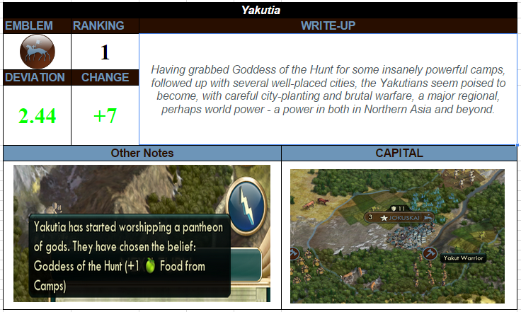 From the Round 1 Power Rankings, Yakutia currently is the odds on favorite to win.